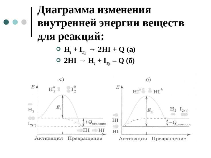 Диаграмма изменения внутренней энергии веществ для реакций: H2 + I2(г) → 2HI ...
