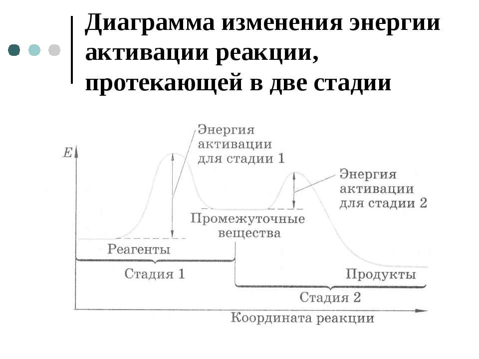 Диаграмма изменения энергии активации реакции, протекающей в две стадии