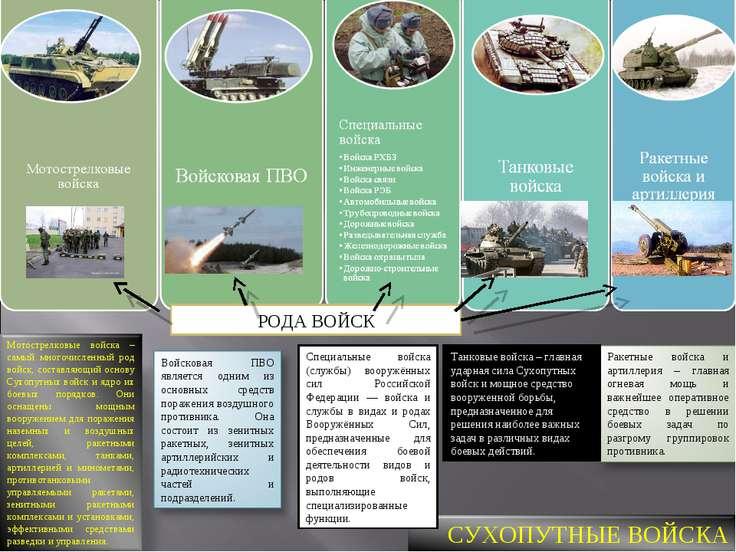 Танковые войска – главная ударная сила Сухопутных войск и мощное средство воо...