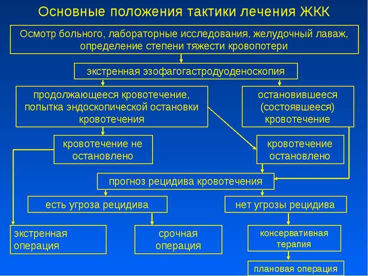 Основные положения тактики лечения ЖКК Осмотр больного, лабораторные исследов...