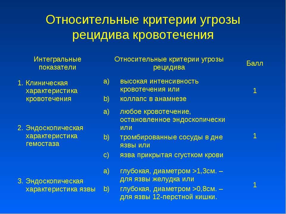 Относительные критерии угрозы рецидива кровотечения