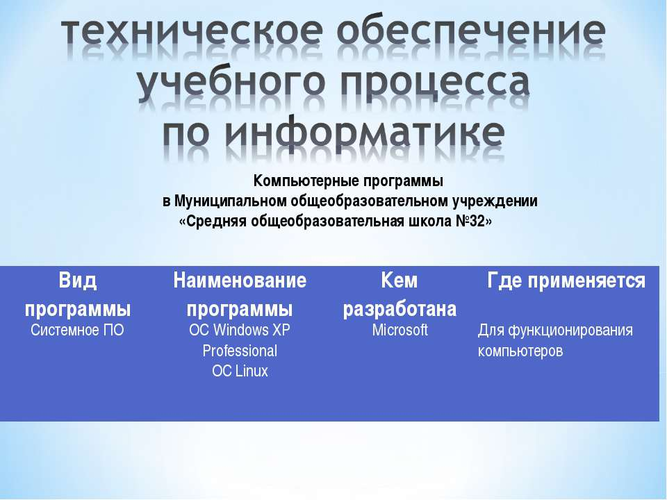 Компьютерные программы в Муниципальном общеобразовательном учреждении «Средня...