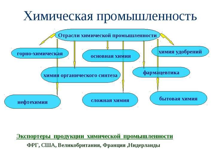 Химическая промышленность Отрасли химической промышленности горно-химическая ...