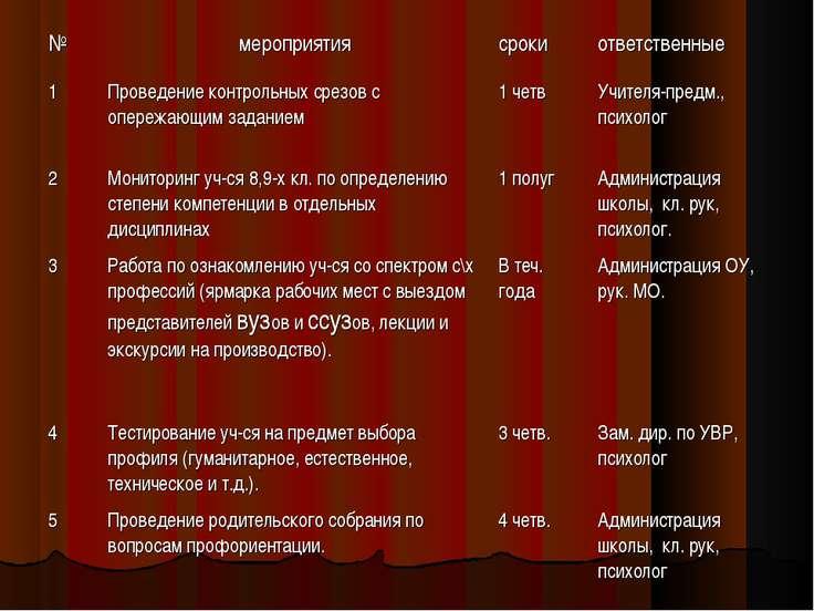 № мероприятия сроки ответственные 1 Проведение контрольных срезов с опережающ...