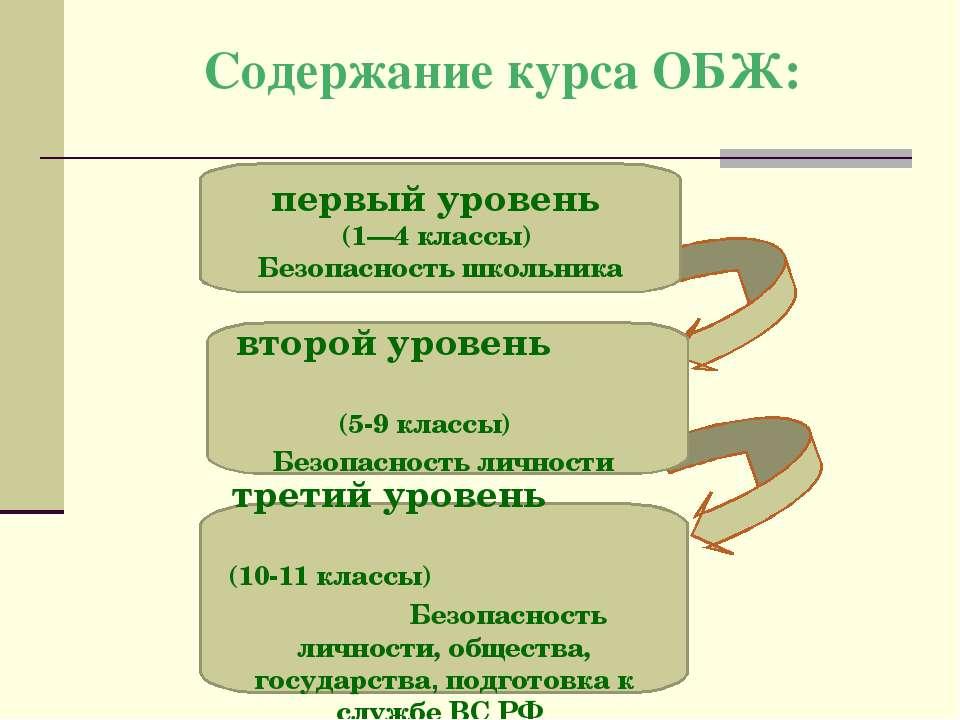 Содержание курса ОБЖ: первый уровень (1—4 классы) Безопасность школьника втор...
