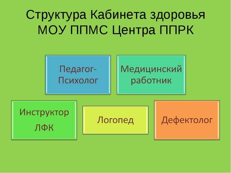 Структура Кабинета здоровья МОУ ППМС Центра ППРК
