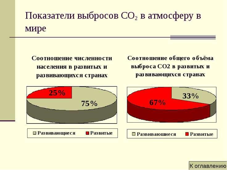 Показатели выбросов CO2 в атмосферу в мире К оглавлению