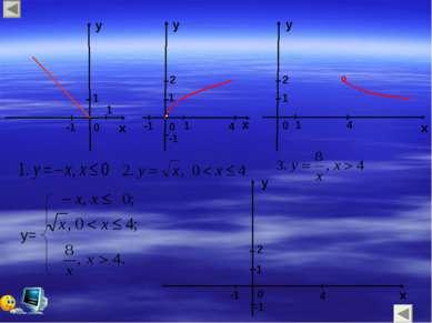 y x 0 0 0 x x y y y x 0 y= 1 1 1 -1 1 1 -1 -1 4 -1 -1 1 4 2 2 4 1 2