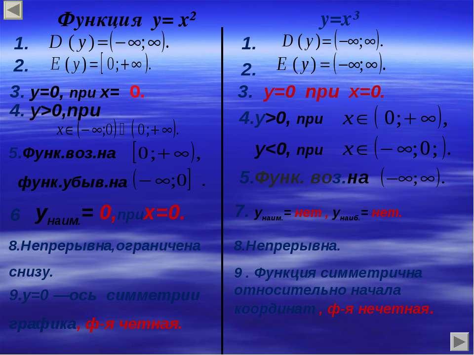 Функция у= х² у=х³ 5.Функ.воз.на функ.убыв.на 3. у=0, при х= 0. 4. у>0,при 1....