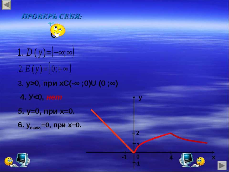 0 x y -1 -1 4 1 2 ПРОВЕРЬ СЕБЯ: 3. у>0, при хЄ(-∞ ;0)U (0 ;∞) 4. У