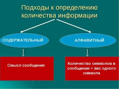 Подходы к определению количества информации СОДЕРЖАТЕЛЬНЫЙ АЛФАВИТНЫЙ Количес...
