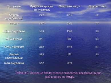 Таблица 2. Основные биологические показатели некоторых видов рыб в целом по А...