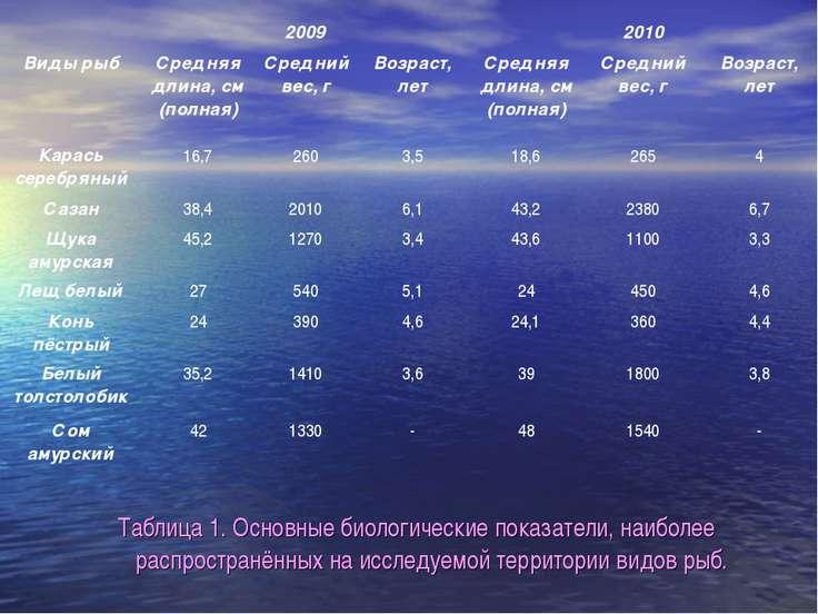 Таблица 1. Основные биологические показатели, наиболее распространённых на ис...