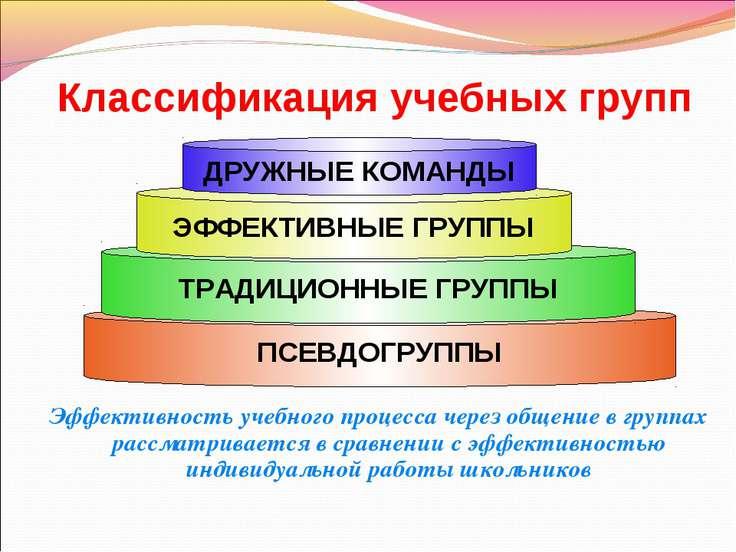 Классификация учебных групп Эффективность учебного процесса через общение в г...