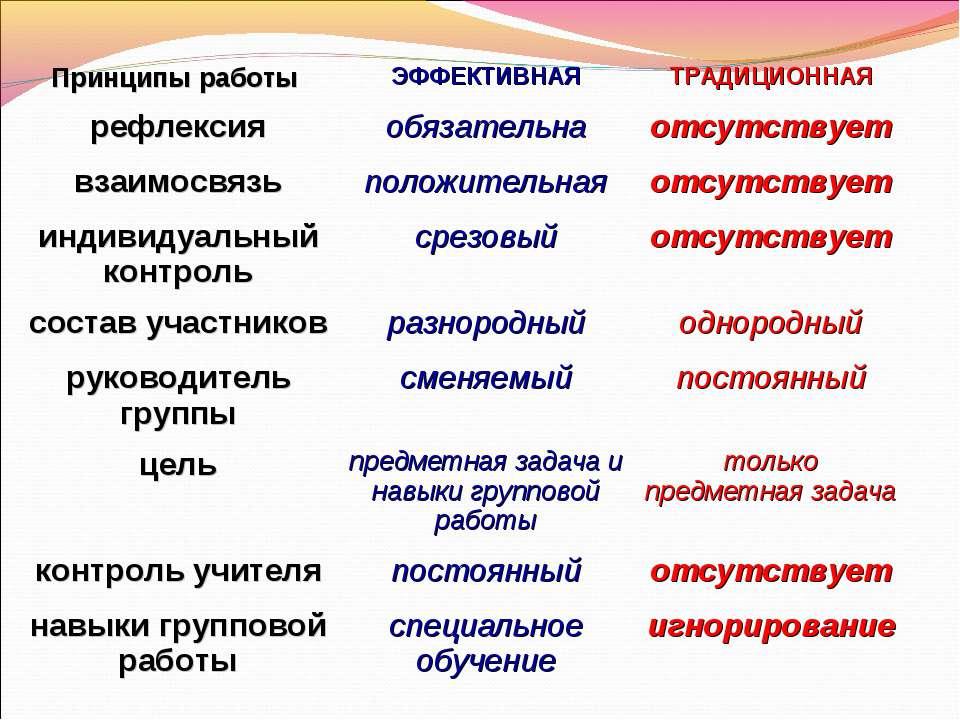 Принципы работы ЭФФЕКТИВНАЯ ТРАДИЦИОННАЯ рефлексия обязательна отсутствует вз...