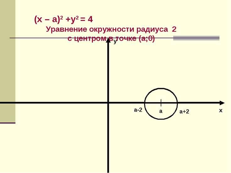 (х – а)2 +у2 = 4 Уравнение окружности радиуса 2 с центром в точке (а;0) а а+2...