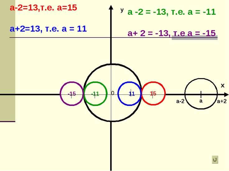 у а+2 0 а а-2 15 11 -11 -15 а-2=13,т.е. а=15 а+2=13, т.е. а = 11 а -2 = -13, ...