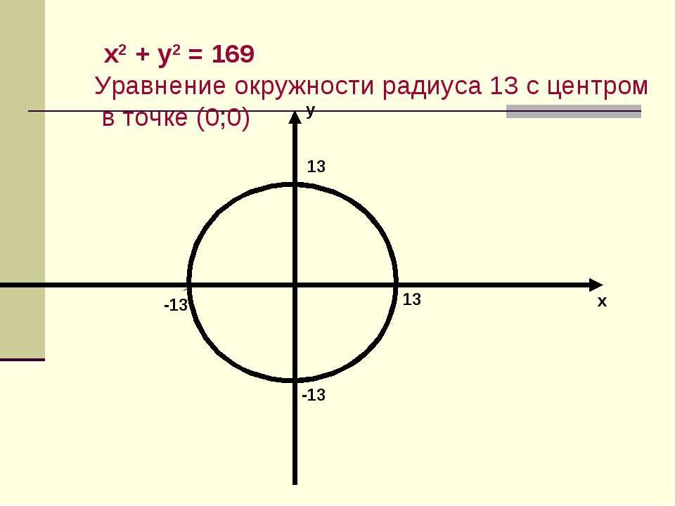 х2 + у2 = 169 Уравнение окружности радиуса 13 с центром в точке (0;0) 13 13 -...