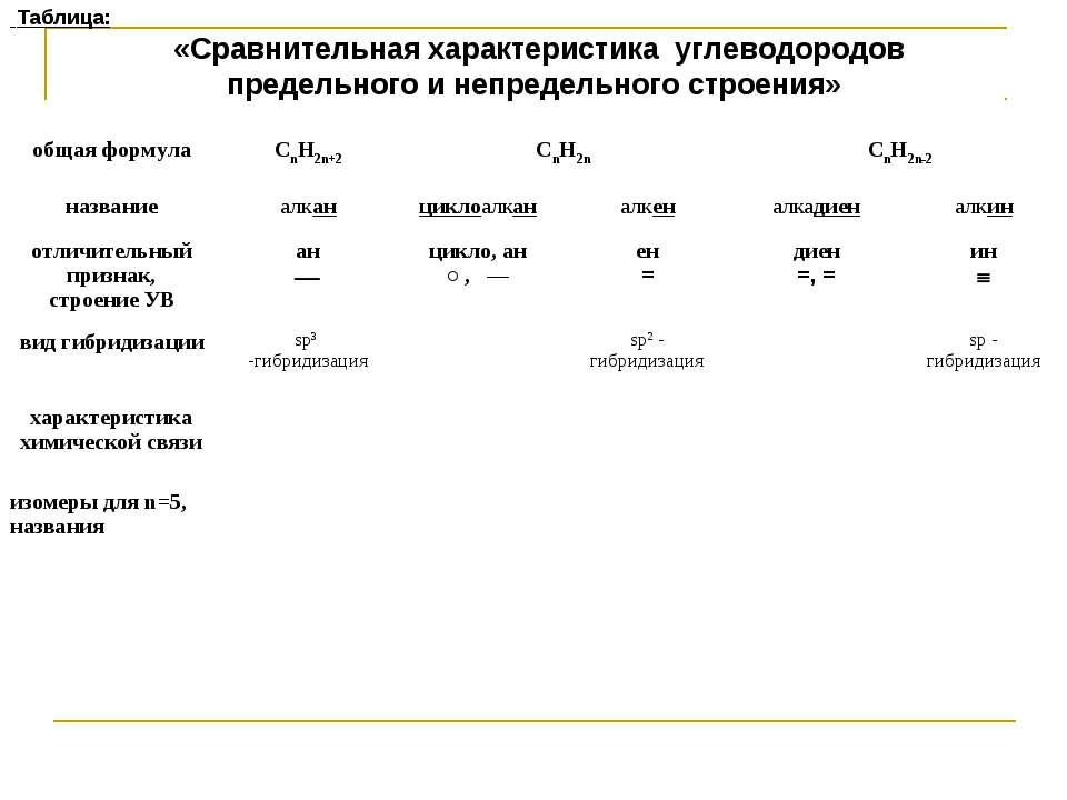 Таблица: «Сравнительная характеристика углеводородов предельного и непредельн...