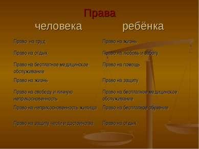 Права человека ребёнка Право на труд Право на жизнь Право на отдых Право на л...
