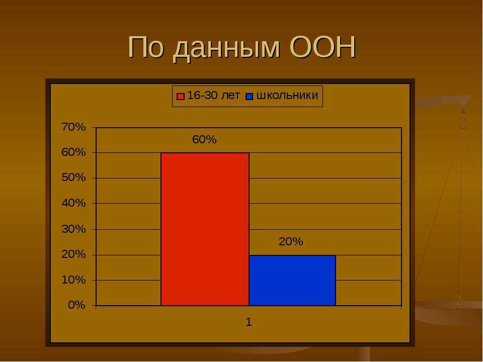 По данным ООН