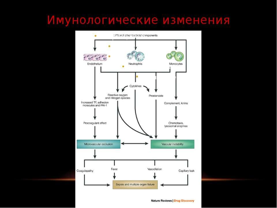 Имунологические изменения