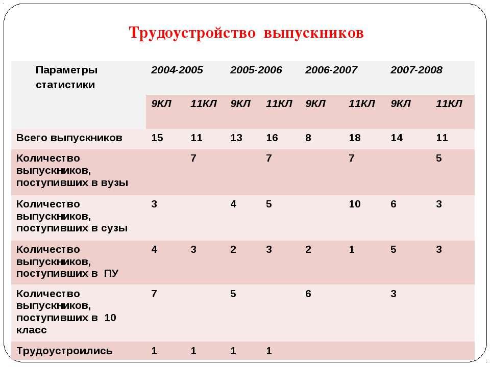 Трудоустройство выпускников Параметры статистики 2004-2005 2005-2006 2006-200...