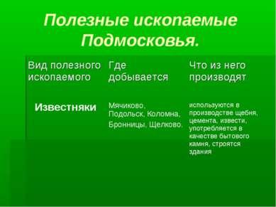 Полезные ископаемые Подмосковья.