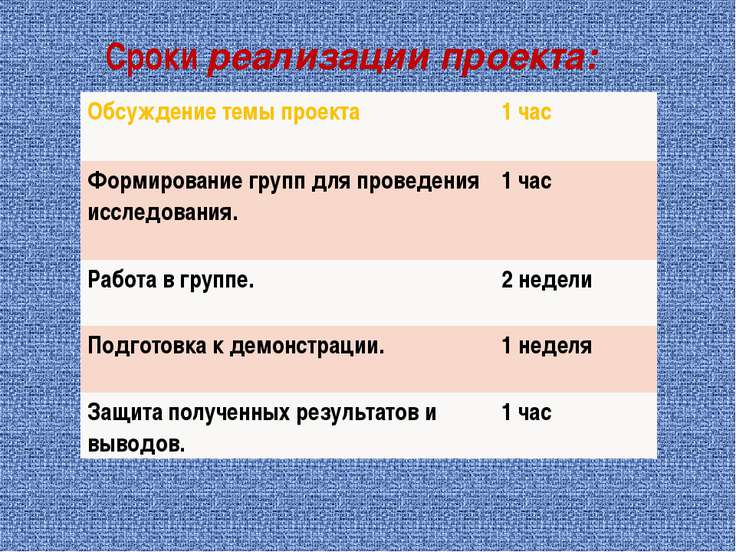 Сроки реализации проекта: Обсуждение темы проекта 1 час Формирование групп дл...