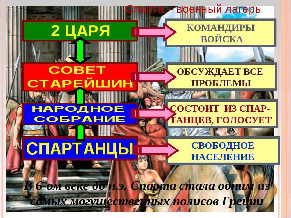 Спарта – военный лагерь КОМАНДИРЫ ВОЙСКА ОБСУЖДАЕТ ВСЕ ПРОБЛЕМЫ СОСТОИТ ИЗ СП...