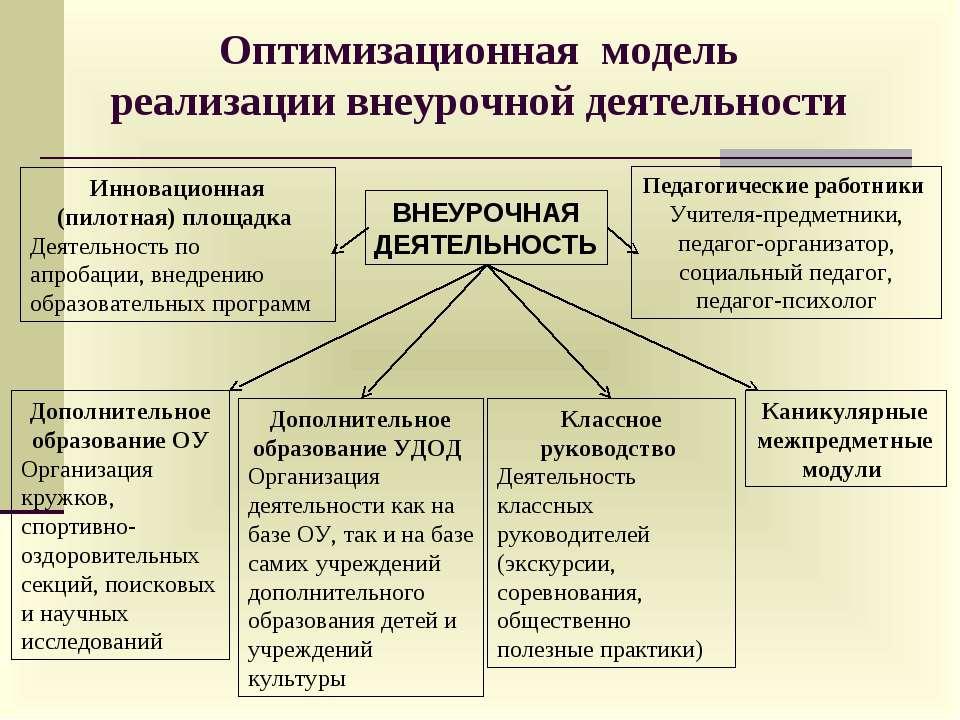 Оптимизационная модель реализации внеурочной деятельности Инновационная (пило...