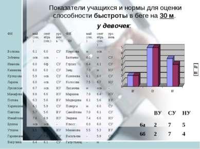 Показатели учащихся и нормы для оценки способности быстроты в беге на 30 м. у...