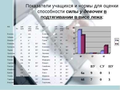 Показатели учащихся и нормы для оценки способности силы у девочек в подтягива...