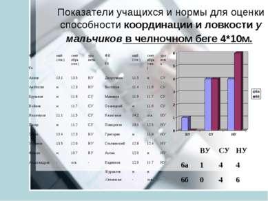 Показатели учащихся и нормы для оценки способности координации и ловкости у м...
