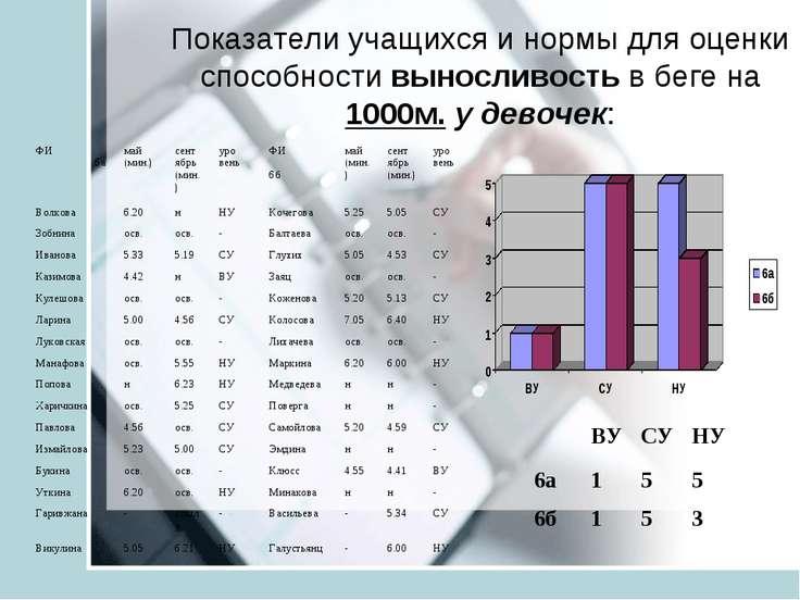 Показатели учащихся и нормы для оценки способности выносливость в беге на 100...