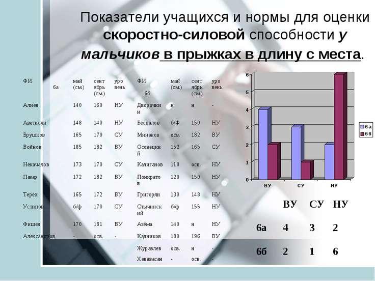 Показатели учащихся и нормы для оценки скоростно-силовой способности у мальчи...