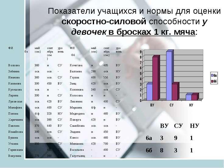 Показатели учащихся и нормы для оценки скоростно-силовой способности у девоче...