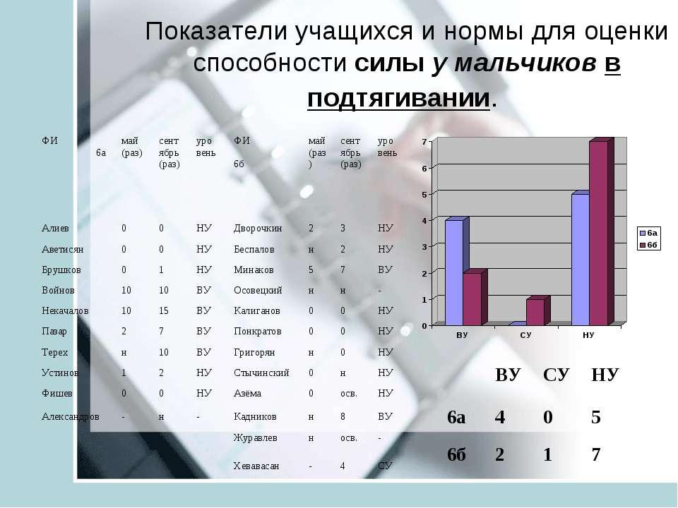 Показатели учащихся и нормы для оценки способности силы у мальчиков в подтяги...