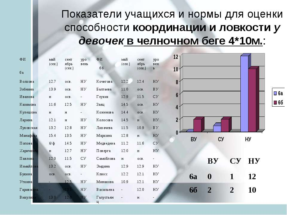 Показатели учащихся и нормы для оценки способности координации и ловкости у д...