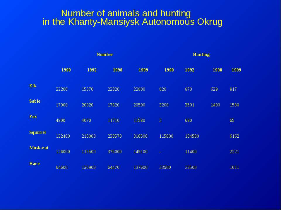 Number of animals and hunting in the Khanty-Mansiysk Autonomous Okrug   Nu...