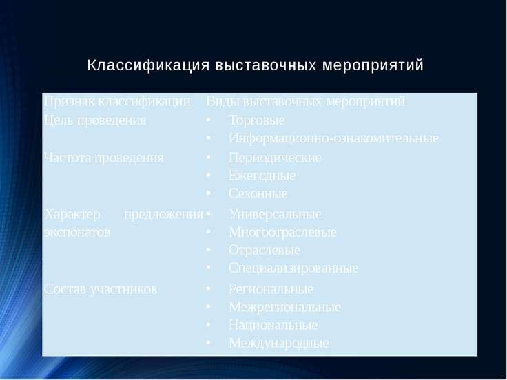 Классификация выставочных мероприятий Признак классификации Виды выставочных ...