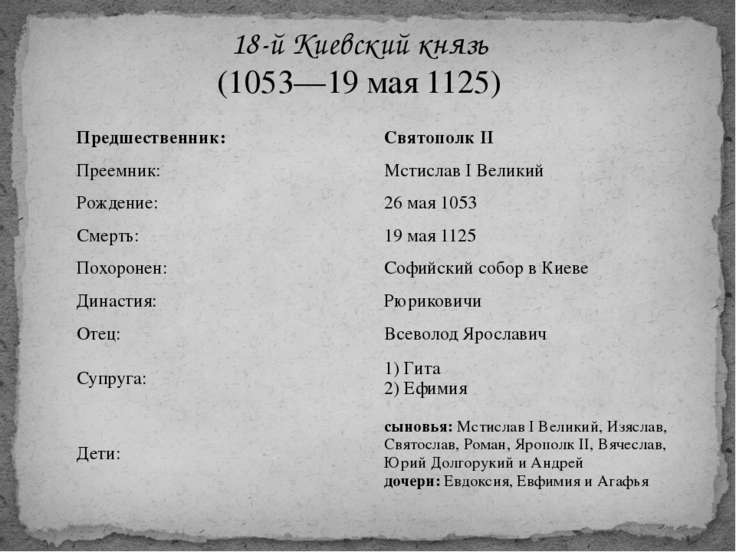 18-й Киевский князь (1053—19 мая 1125) Предшественник: СвятополкII Преемник: ...