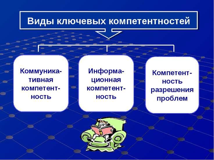 Виды ключевых компетентностей Коммуника-тивная компетент-ность Информа-ционна...