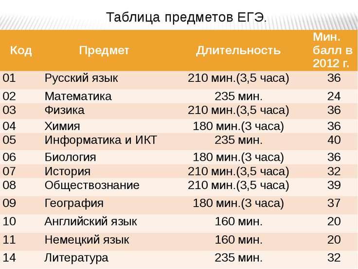 Таблица предметов ЕГЭ. Код Предмет Длительность Мин. баллв 2012 г. 01 Русский...
