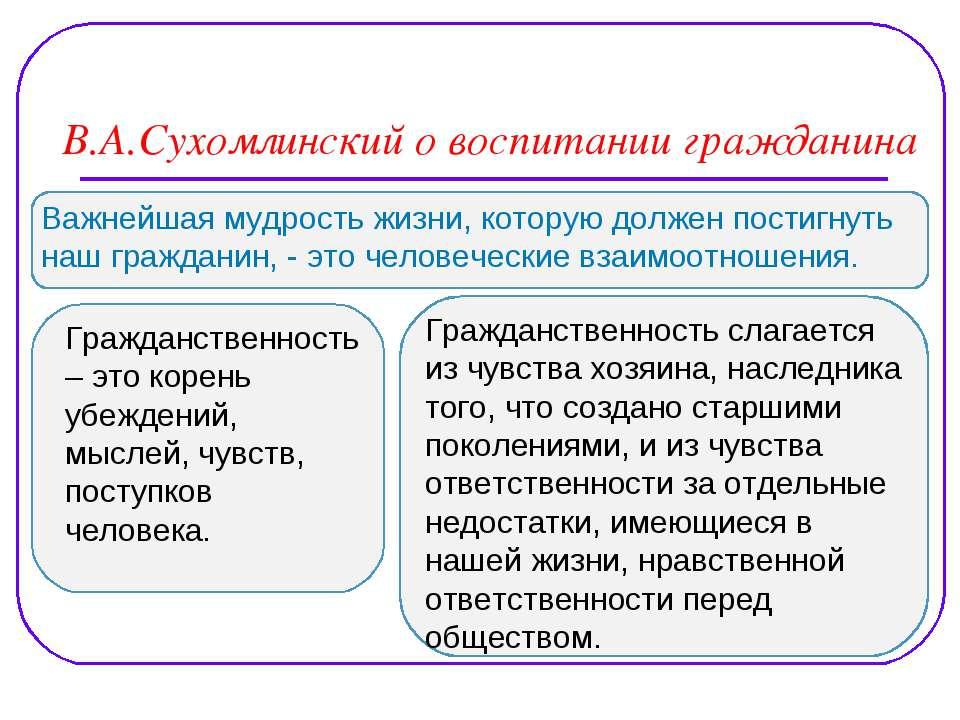 В.А.Сухомлинский о воспитании гражданина Важнейшая мудрость жизни, которую до...