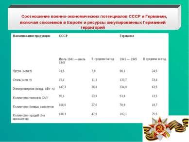 Соотношение военно-экономических потенциалов СССР и Германии, включая союзник...