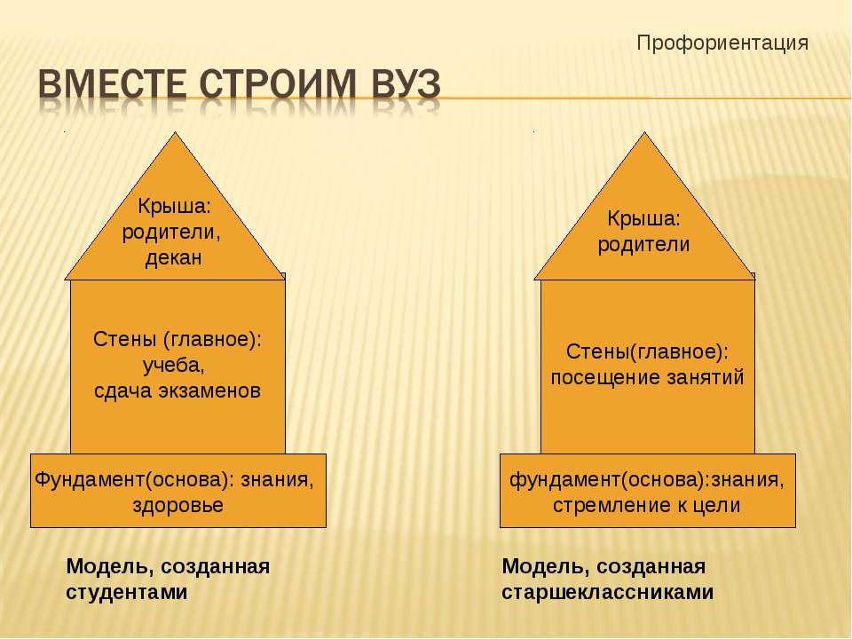 Профориентация Стены (главное): учеба, сдача экзаменов Крыша: родители, декан...