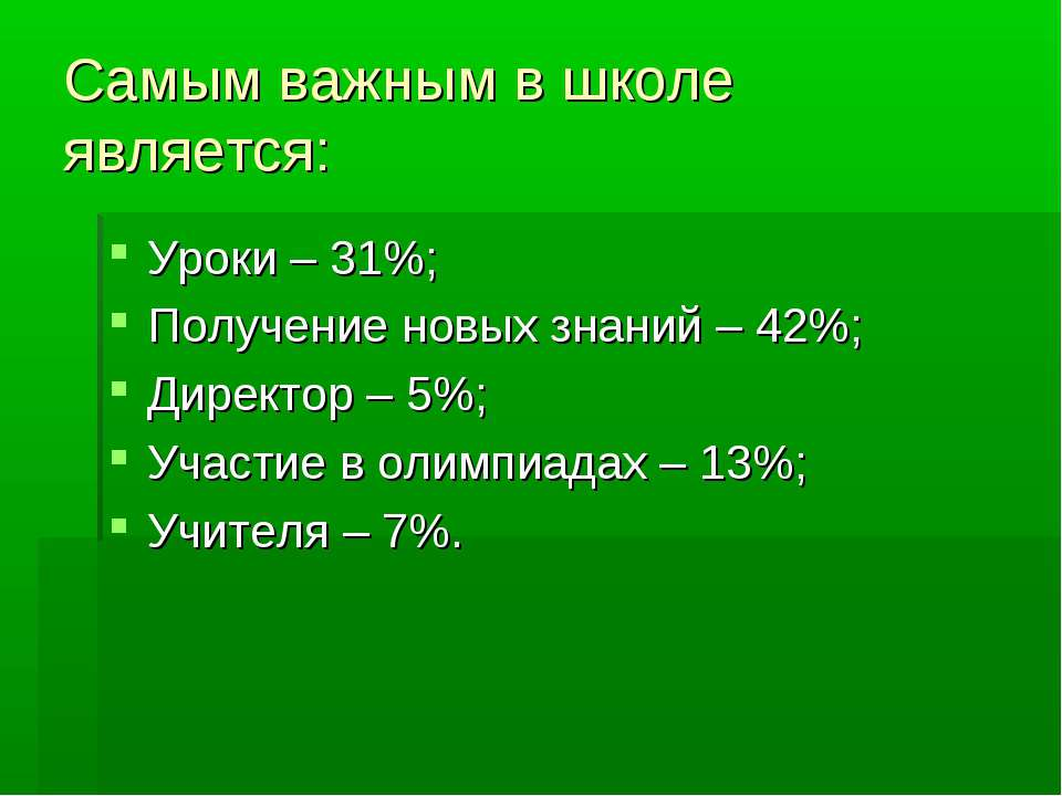 Самым важным в школе является: Уроки – 31%; Получение новых знаний – 42%; Дир...