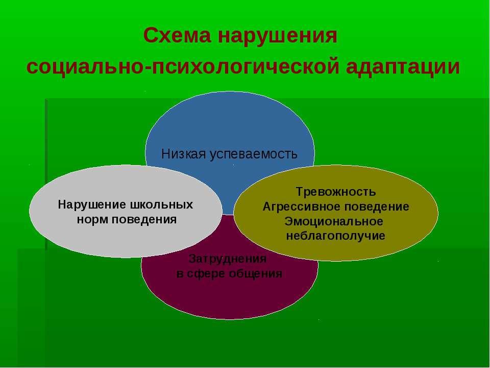 Схема нарушения социально-психологической адаптации Затруднения в сфере общен...