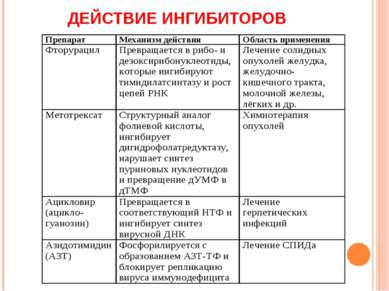ДЕЙСТВИЕ ИНГИБИТОРОВ